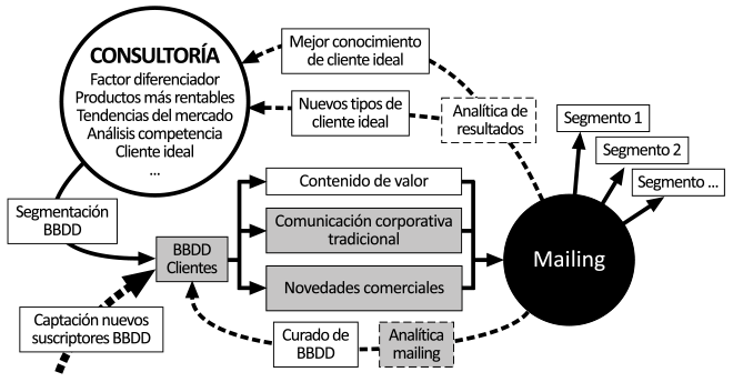 Metodología del email marketing con estrategia digital