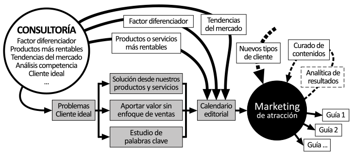 Metodología marketing de atracción con estrategia digital