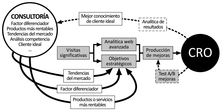 Metodología de optimización web CRO con estrategia de marketing digital