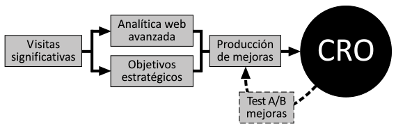 Metodología optimización web sin estrategia digital