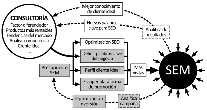 Metodología publicidad digital SEM integrada en una estrategia digital