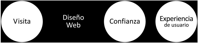 Objetivos del diseño de páginas web con un enfoque de estrategia digital