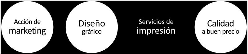 Objetivos servicios de impresión