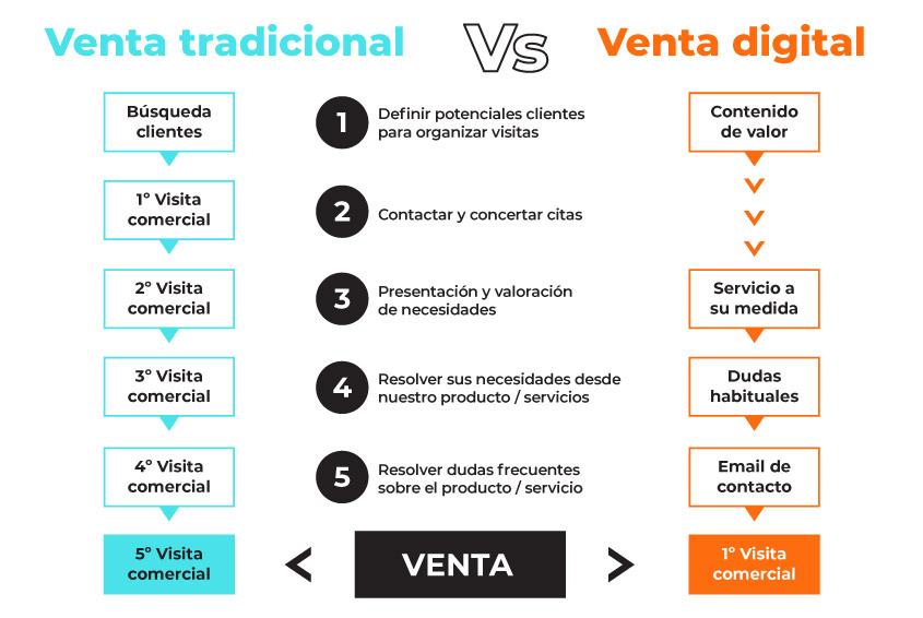 Diferencia entre la venta tradicional vs la venta digital